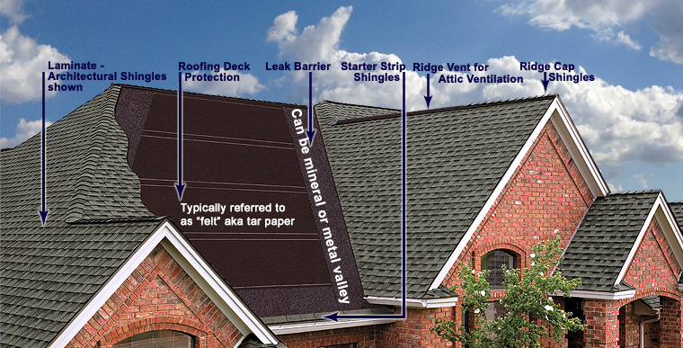 How To Calculate Roofing Materials For Shingle Roofs